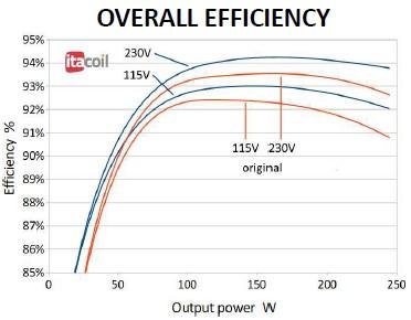 SMPS curva efficienza