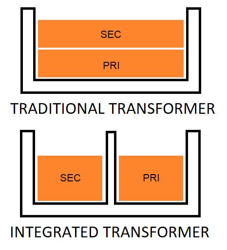 Confronto disposizione avvolgimenti nel trasformatore tradizionale e nel trasformatore risonante integrato